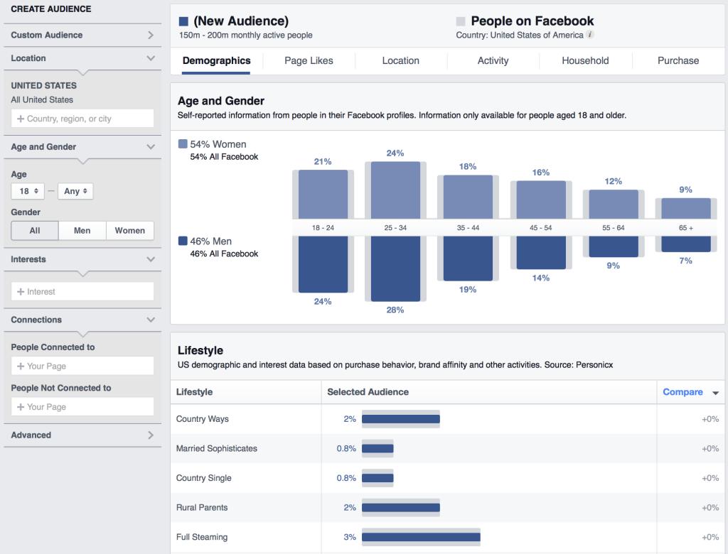 Facebook Audiece Insights - come funziona