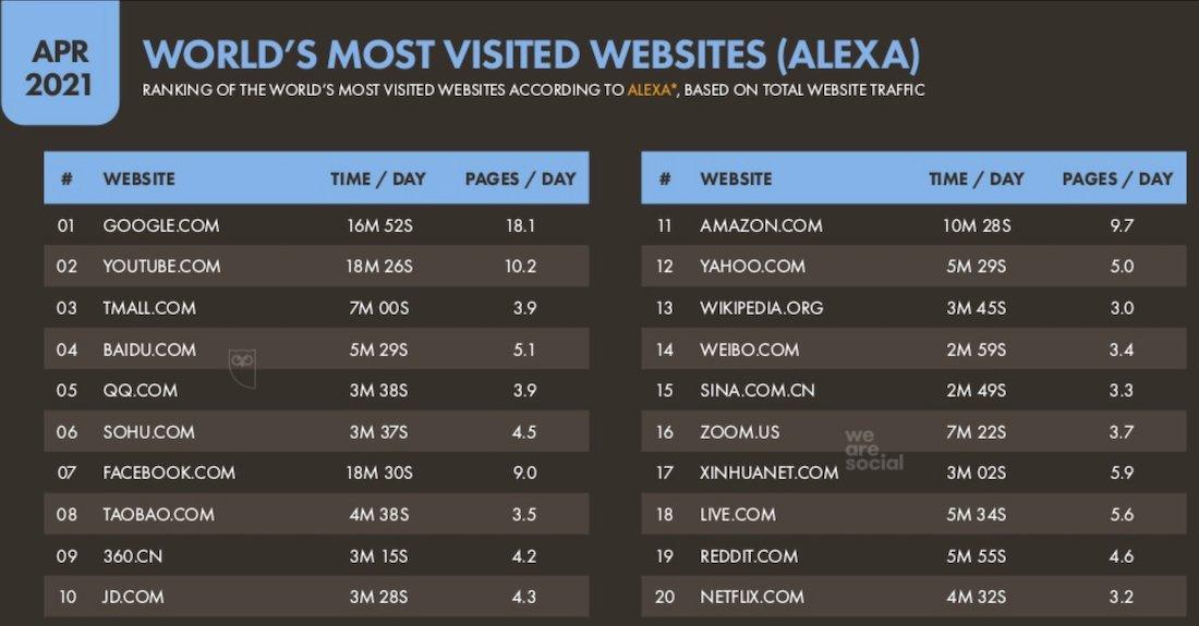 world most visited website