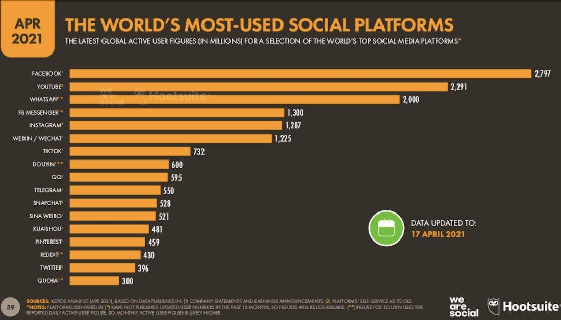 the world most used social media platform