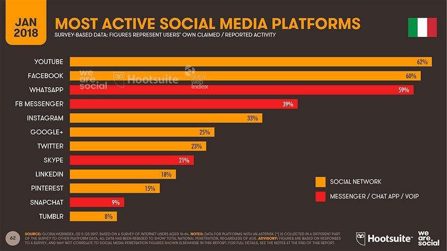 utenti attivi nelle varie piattaforme social