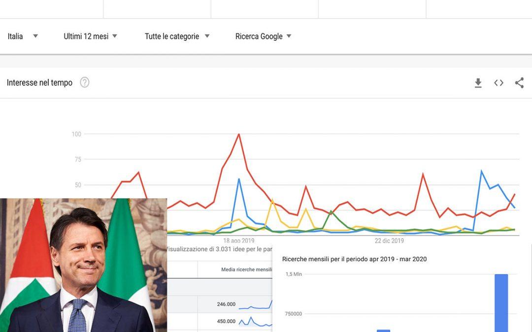 Conte asfalta gli altri politici su Google e sui Social (aprile 2020)