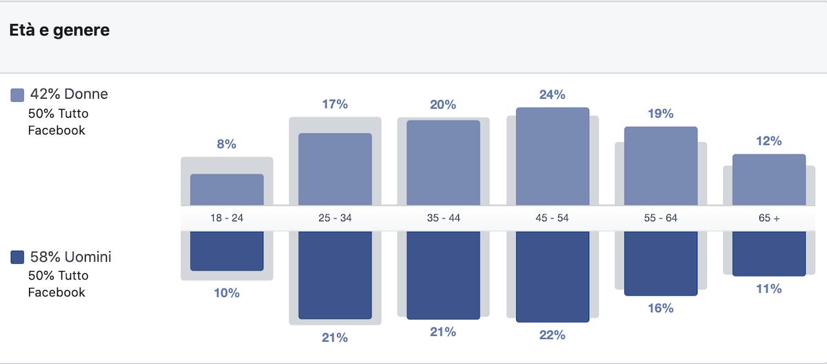 età media followers Salvini Facebook