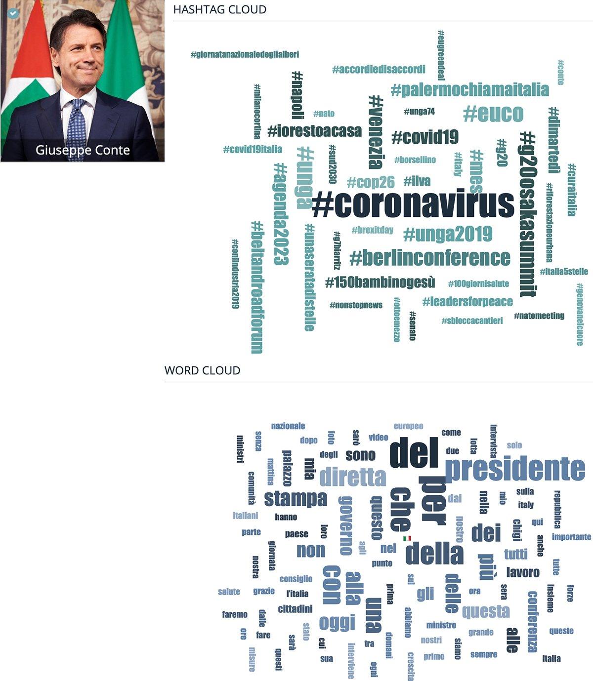 Parole Chiave e Hashtag Giuseppe Conte