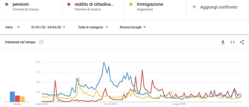 Google Trends parole