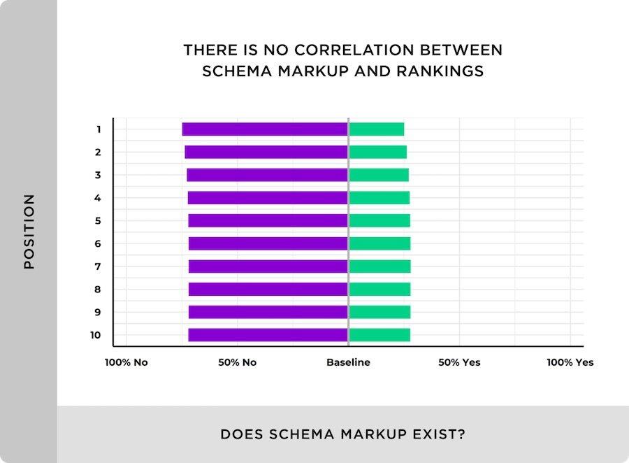 schema markup non è fattore di ranking
