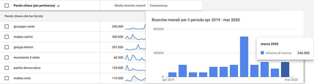 Giorgia Meloni ricerche su google