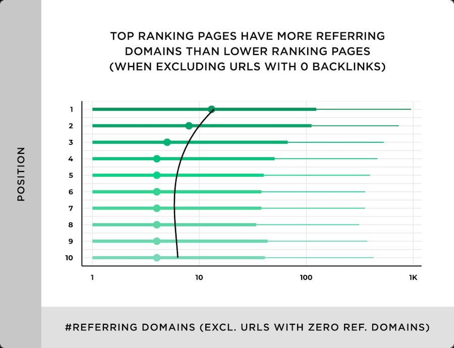 pagine in top tanking hanno più backlink