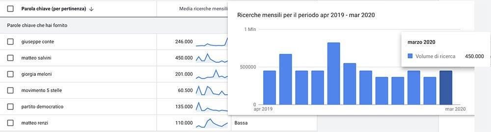 Matteo Salvini ricerche so Google