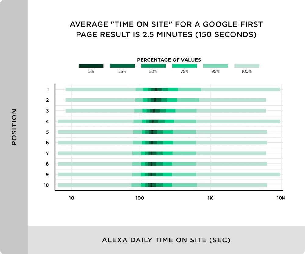 tempo medio su un sito in prima pagina