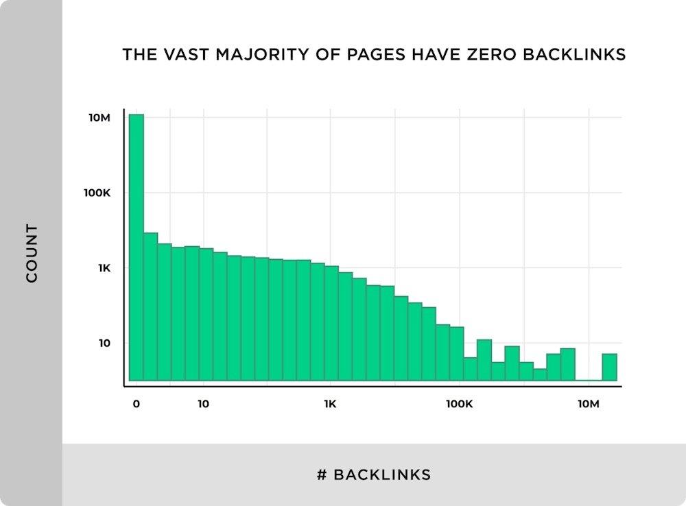 zero-backlinks