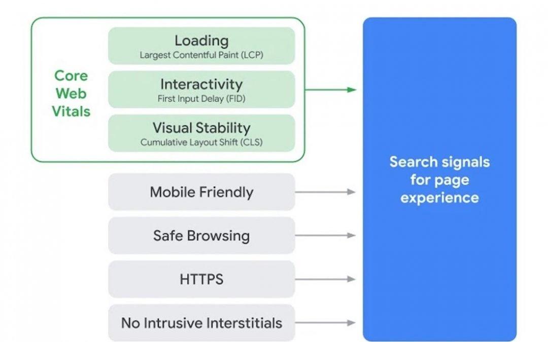 Page experience update fattore-di-ranking