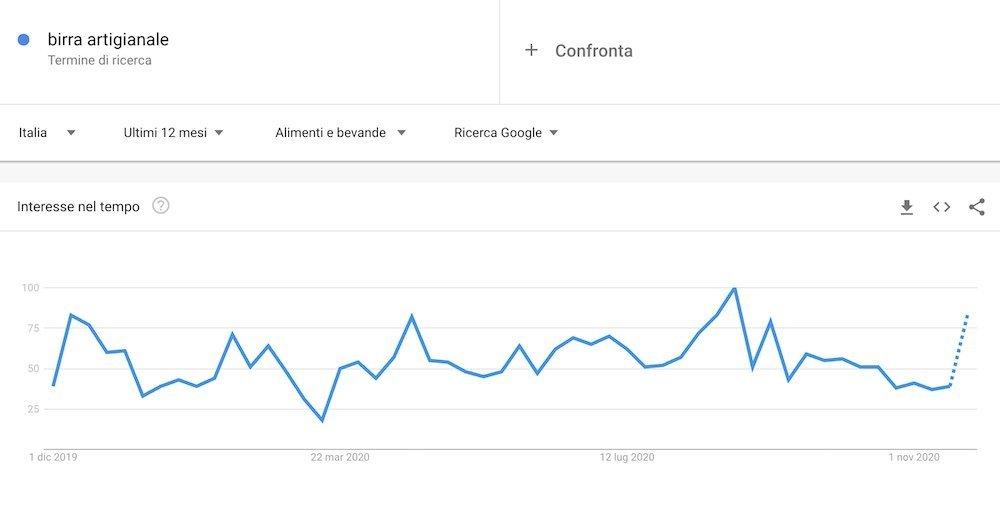 birra artigianale Google Trends
