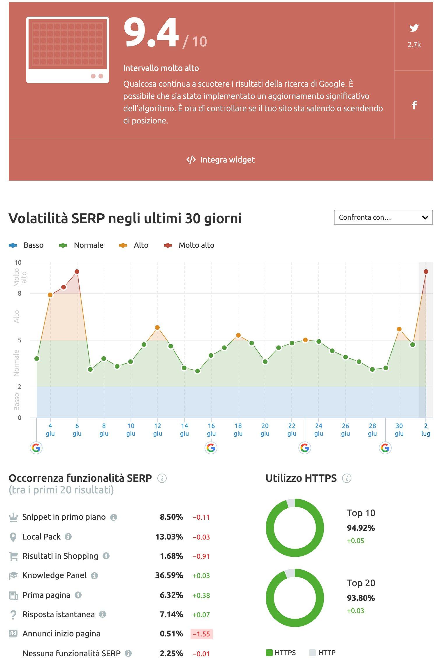 volatilità SERP giugno 2021